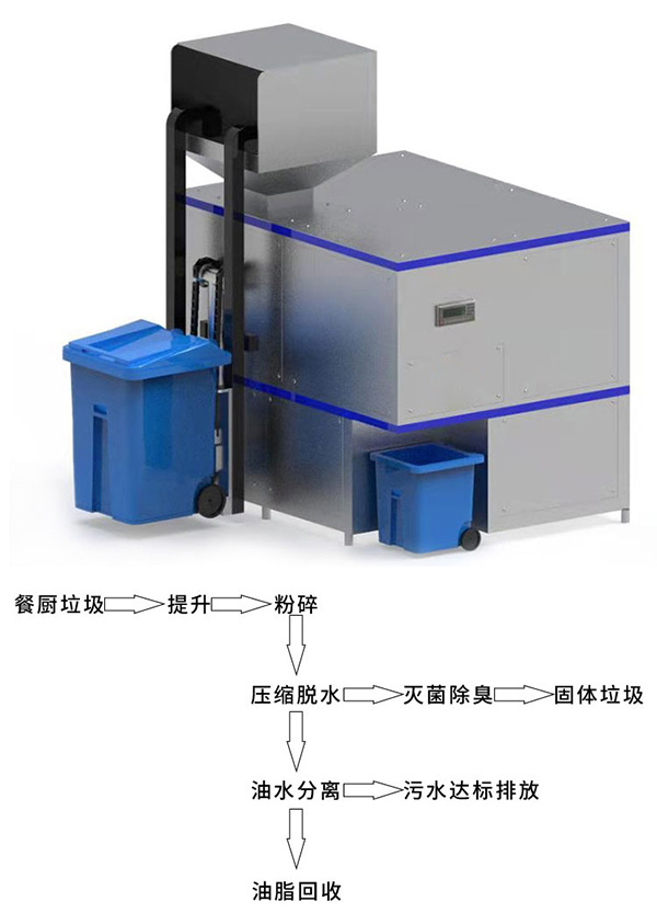 20吨自动化餐厨垃圾一体机品牌